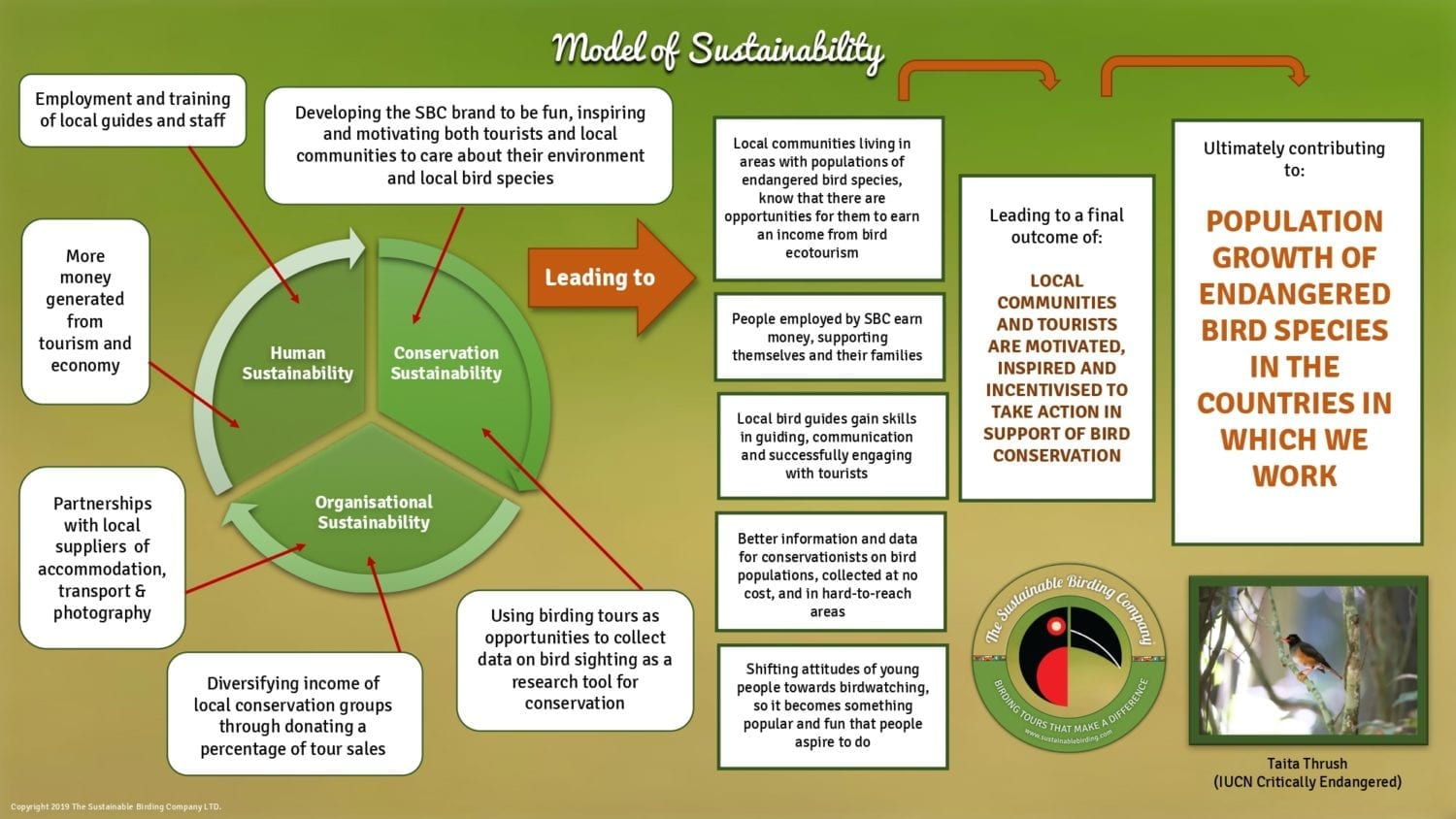 Model of Sustainability on our Uganda Birding Tour and Kenya Birding Tours
